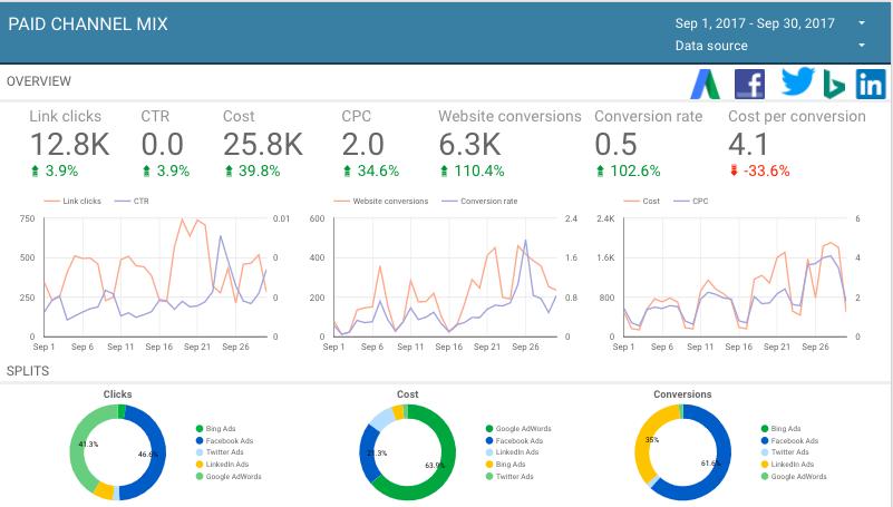 Paid social template google data studio