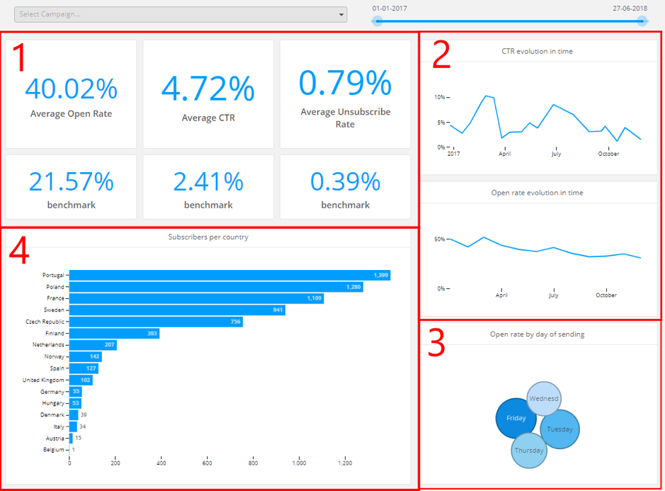 An example of a marketing reporting dashboard