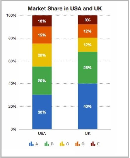 Column chart marketing reporting dashboard