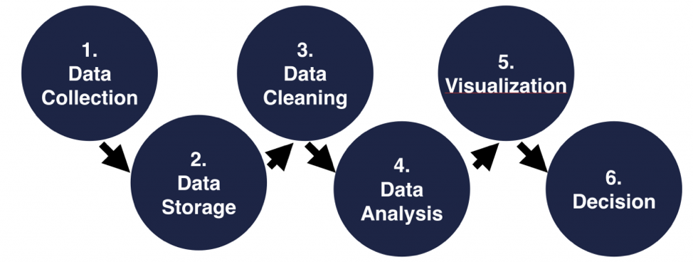 Six steps of a data science project