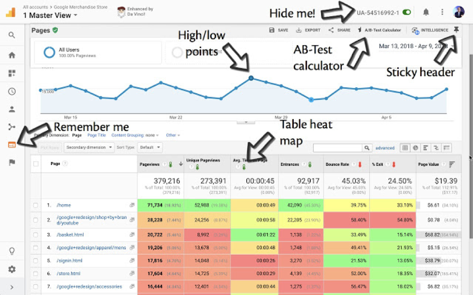 Da Vinci Tools for Google Analytics