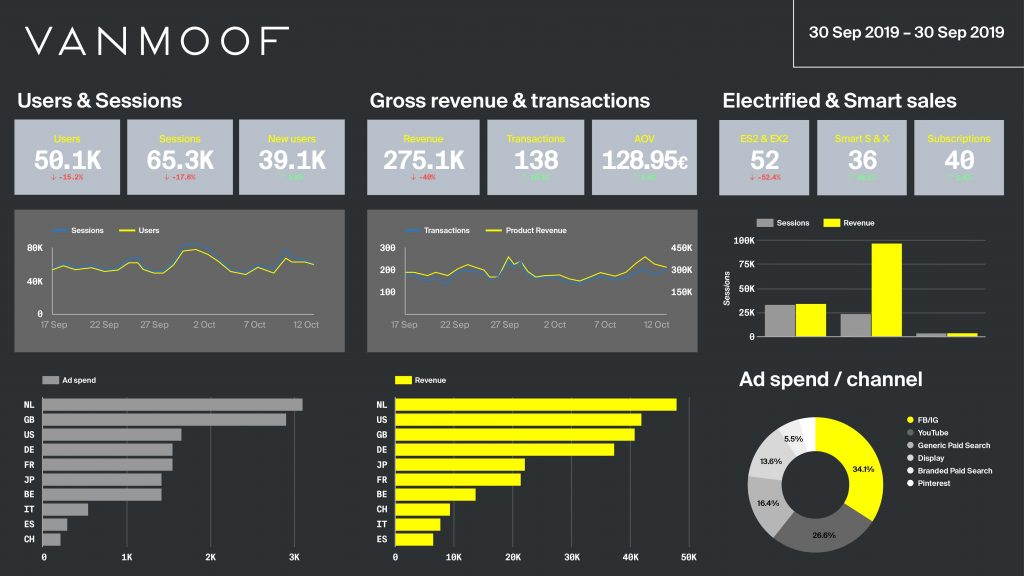 Supermetrics case study - VanMoof dashboard